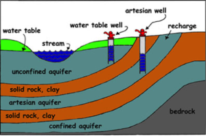 Diagram of aquifer